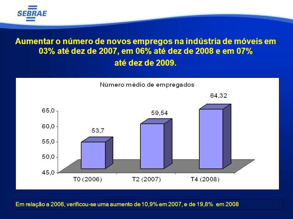 Aumentar o número de novos empregos na indústria de móveis em 03% até dez de 2007, em 06% até dez de 2008 e em 07% até dez de 2009. Em relação a 2006,