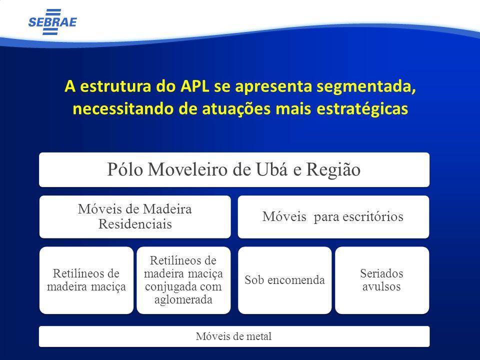 A estrutura do APL se apresenta segmentada, necessitando de atuações mais estratégicas Pólo Moveleiro de Ubá e Região Móveis de Madeira Residenciais R