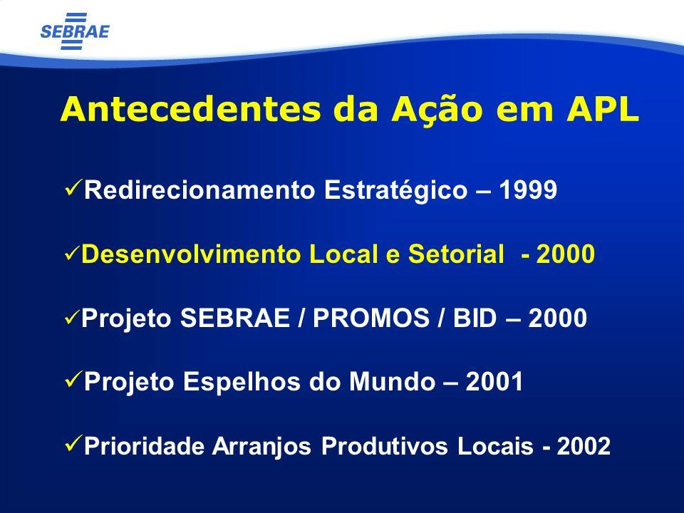 Antecedentes da Ação em APL Redirecionamento Estratégico – 1999 Desenvolvimento Local e Setorial - 2000 Projeto SEBRAE / PROMOS / BID – 2000 Projeto Espelhos do Mundo – 2001 Prioridade Arranjos Produtivos Locais - 2002