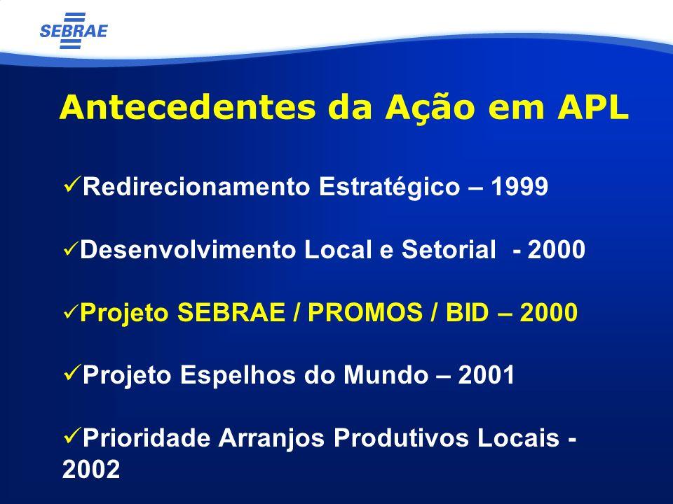 Antecedentes da Ação em APL Redirecionamento Estratégico – 1999 Desenvolvimento Local e Setorial - 2000 Projeto SEBRAE / PROMOS / BID – 2000 Projeto E