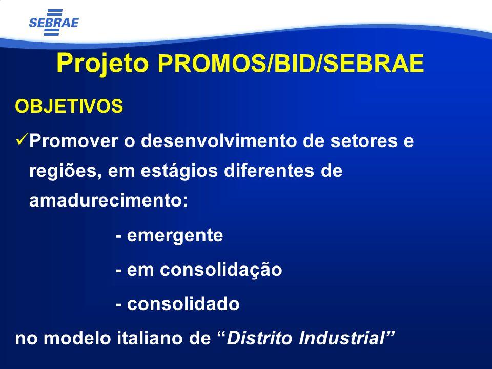 Projeto PROMOS/BID/SEBRAE OBJETIVOS Promover o desenvolvimento de setores e regiões, em estágios diferentes de amadurecimento: - emergente - em consolidação - consolidado no modelo italiano de Distrito Industrial