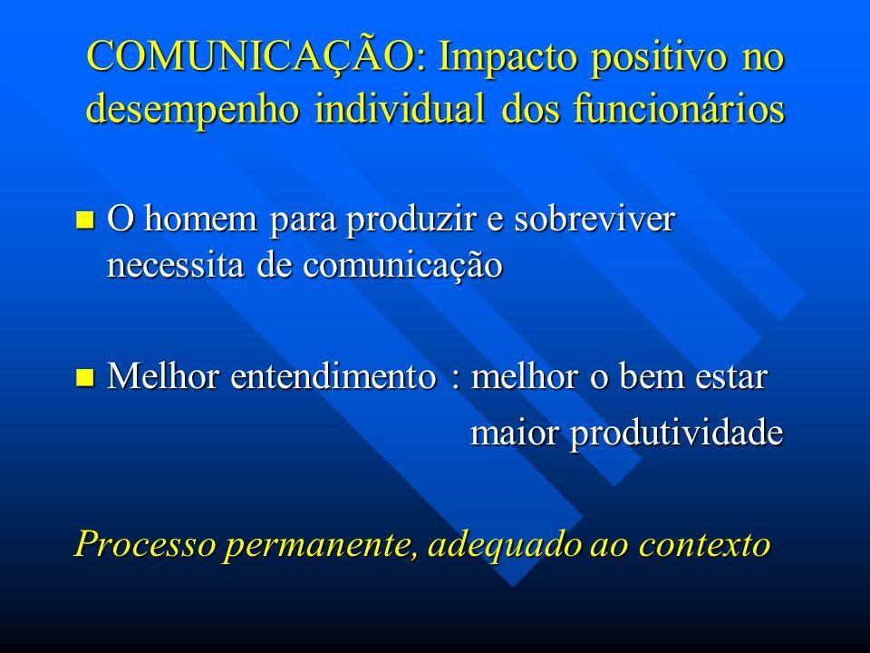COMUNICAÇÃO: Impacto positivo no desempenho individual dos funcionários O homem para produzir e sobreviver necessita de comunicação O homem para produ