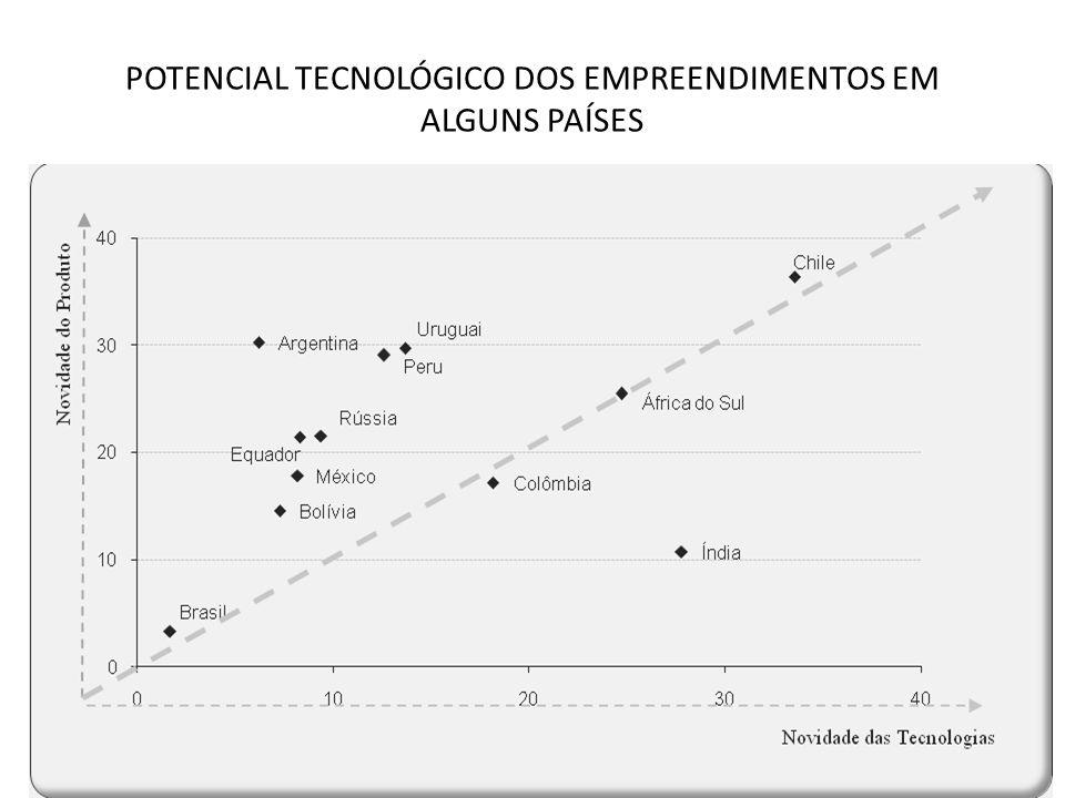 POTENCIAL TECNOLÓGICO DOS EMPREENDIMENTOS EM ALGUNS PAÍSES