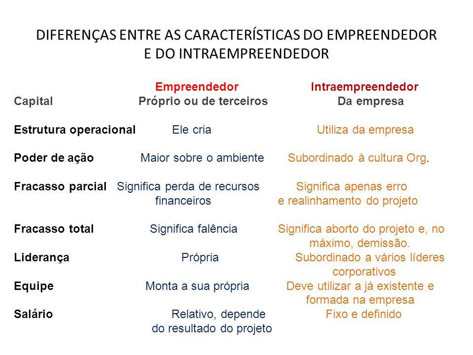DIFERENÇAS ENTRE AS CARACTERÍSTICAS DO EMPREENDEDOR E DO INTRAEMPREENDEDOR Empreendedor Intraempreendedor Capital Próprio ou de terceiros Da empresa E