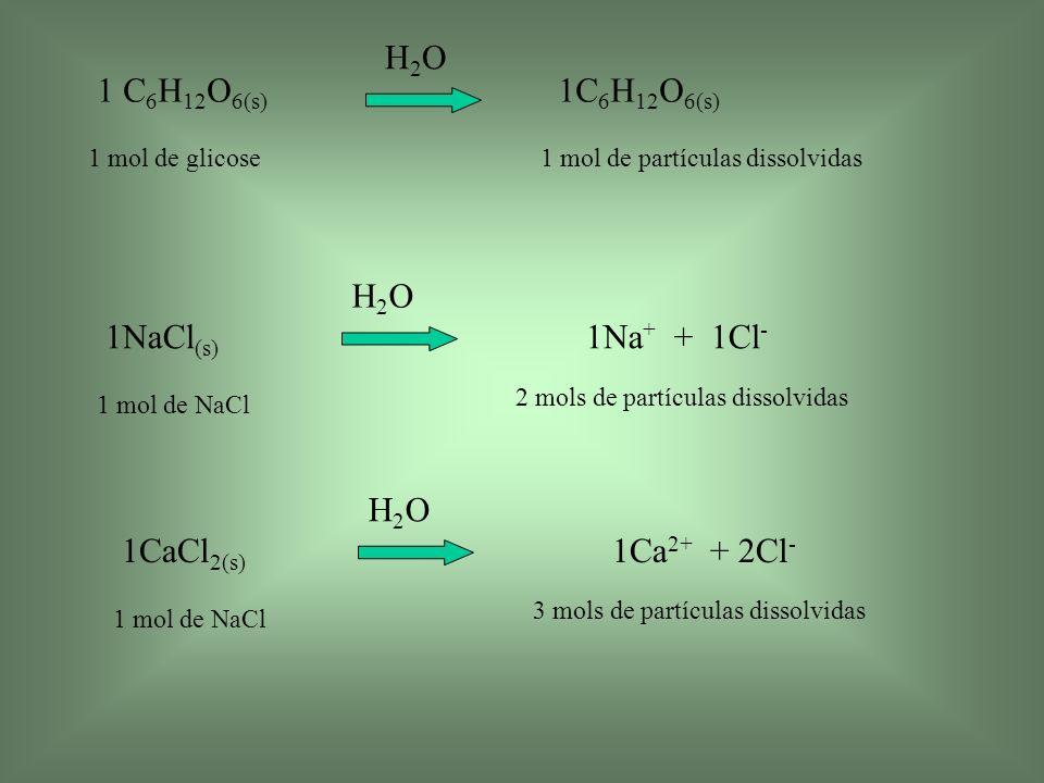 1 C 6 H 12 O 6(s) 1C 6 H 12 O 6(s) H2OH2O 1 mol de glicose1 mol de partículas dissolvidas 1NaCl (s) 1Na + + 1Cl - H2OH2O 1 mol de NaCl 2 mols de partí