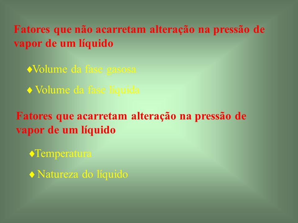 Fatores que não acarretam alteração na pressão de vapor de um líquido Volume da fase gasosa Volume da fase líquida Fatores que acarretam alteração na