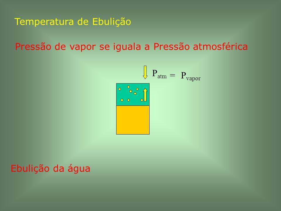 Temperatura de Ebulição Pressão de vapor se iguala a Pressão atmosférica P vapor P atm = Ebulição da água