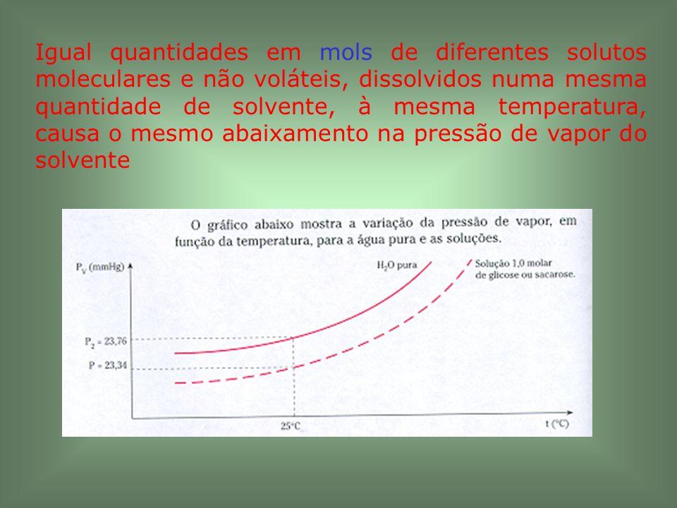 Se o soluto é um não eletrólito: soluções com solutos diferentes, mas apresentando a mesma quantidade em mols para determinada quantidade de solvente (mesma molaridade), apresentam os mesmos efeitos coligativos.