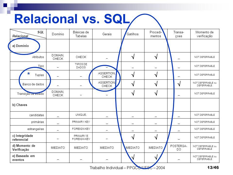 Trabalho Individual – PPGCC/UFSC – 200413/46 SQL Relacional Domínio Básicas de Tabelas GeraisGatilhos Procedi- mentos Transa- çoes Momento de verifica