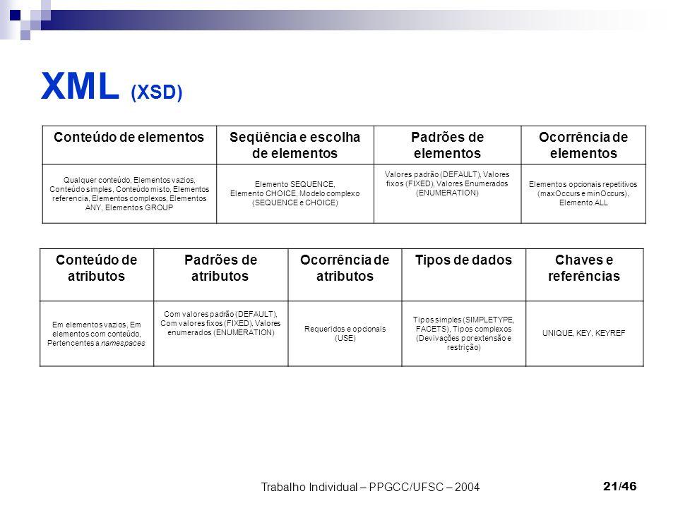 Trabalho Individual – PPGCC/UFSC – 200421/46 XML (XSD) Conteúdo de elementosSeqüência e escolha de elementos Padrões de elementos Ocorrência de elemen