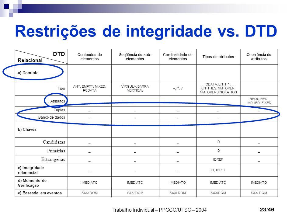 Trabalho Individual – PPGCC/UFSC – 200423/46 Restrições de integridade vs. DTD DTD Relacional Conteúdos de elementos Seqüência de sub- elementos Cardi