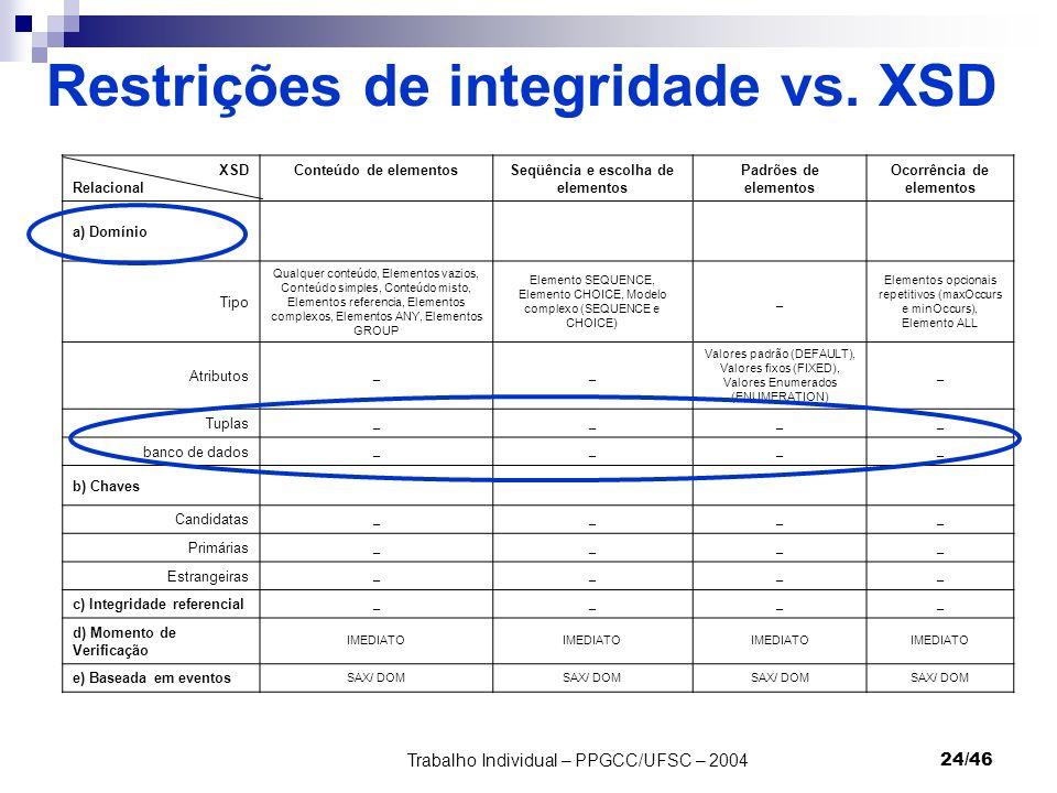 Trabalho Individual – PPGCC/UFSC – 200424/46 Restrições de integridade vs. XSD XSD Relacional Conteúdo de elementosSeqüência e escolha de elementos Pa