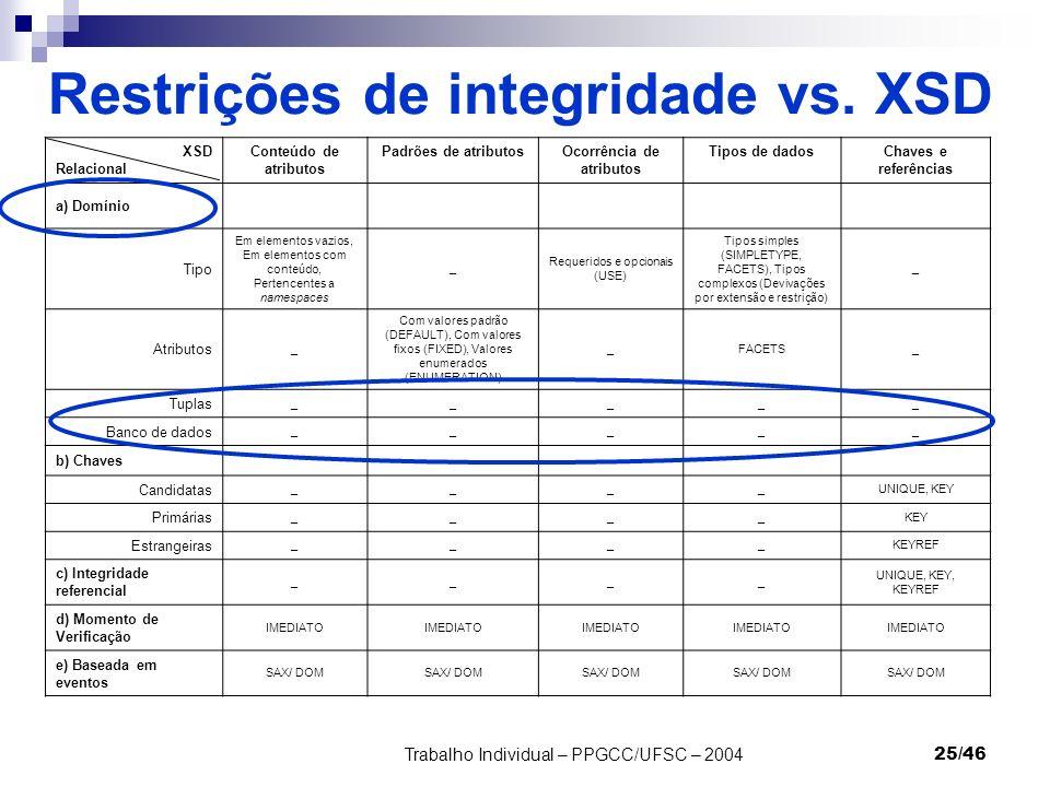 Trabalho Individual – PPGCC/UFSC – 200425/46 Restrições de integridade vs. XSD XSD Relacional Conteúdo de atributos Padrões de atributosOcorrência de