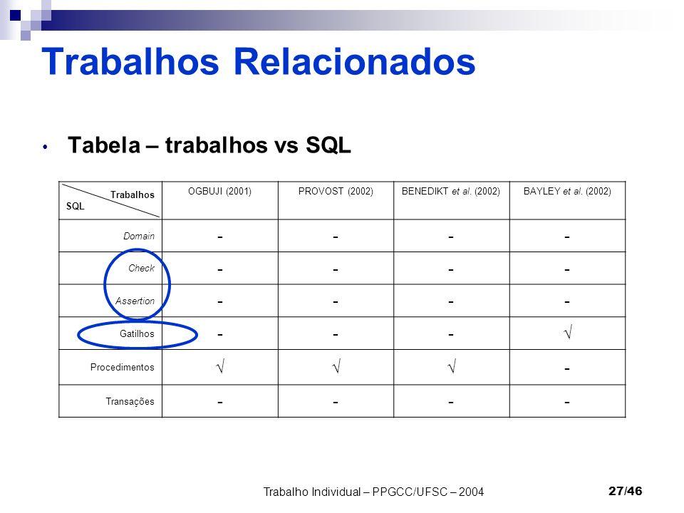 Trabalho Individual – PPGCC/UFSC – 200427/46 Trabalhos Relacionados Tabela – trabalhos vs SQL Trabalhos SQL OGBUJI (2001)PROVOST (2002)BENEDIKT et al.