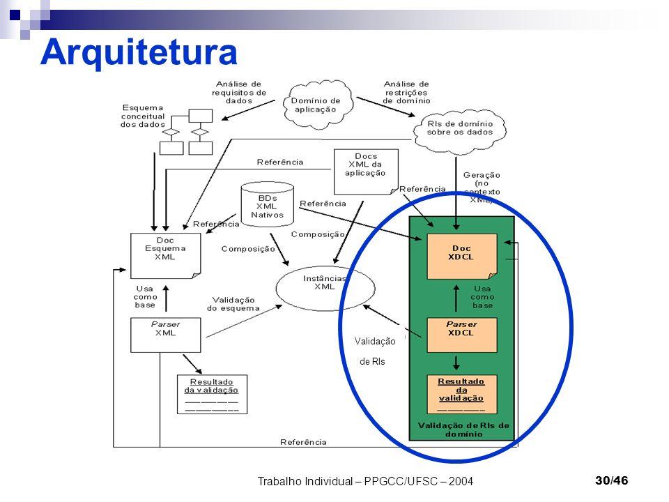 Trabalho Individual – PPGCC/UFSC – 200430/46 Arquitetura Validação de RIs