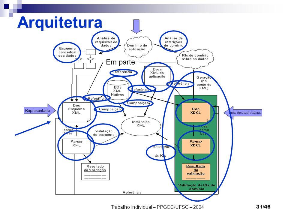 Trabalho Individual – PPGCC/UFSC – 200431/46 Arquitetura Representado Em parte bem formado/válido Validação de RIs