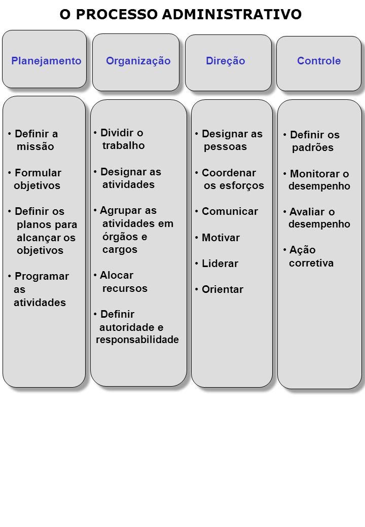O PROCESSO ADMINISTRATIVO Planejamento OrganizaçãoDireção Controle Definir a missão Formular objetivos Definir os planos para alcançar os objetivos Programar as atividades Dividir o trabalho Designar as atividades Agrupar as atividades em órgãos e cargos Alocar recursos Definir autoridade e responsabilidade Designar as pessoas Coordenar os esforços Comunicar Motivar Liderar Orientar Definir os padrões Monitorar o desempenho Avaliar o desempenho Ação corretiva