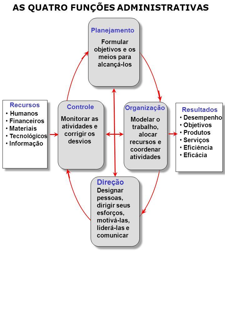 AS QUATRO FUNÇÕES ADMINISTRATIVAS Planejamento Formular objetivos e os meios para alcançá-los Controle Monitorar as atividades e corrigir os desvios Direção Designar pessoas, dirigir seus esforços, motivá-las, liderá-las e comunicar Organização Modelar o trabalho, alocar recursos e coordenar atividades Recursos Humanos Financeiros Materiais Tecnológicos Informação Resultados Desempenho Objetivos Produtos Serviços Eficiência Eficácia