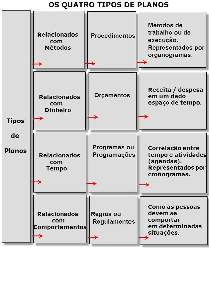 OS QUATRO TIPOS DE PLANOS Tipos de Planos Relacionados com Métodos Relacionados com Dinheiro Relacionados com Tempo Relacionados com Comportamentos Procedimentos Orçamentos Programas ou Programações Regras ou Regulamentos Métodos de trabalho ou de execução.