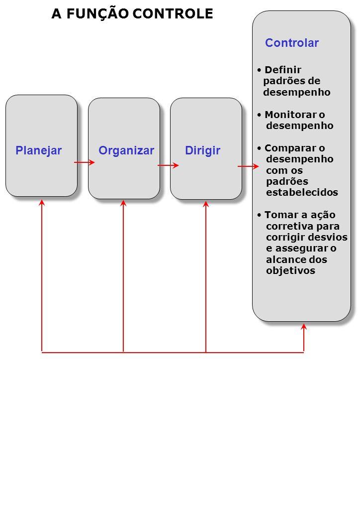A FUNÇÃO CONTROLE Controlar Definir padrões de desempenho Monitorar o desempenho Comparar o desempenho com os padrões estabelecidos Tomar a ação corretiva para corrigir desvios e assegurar o alcance dos objetivos Planejar Organizar Dirigir