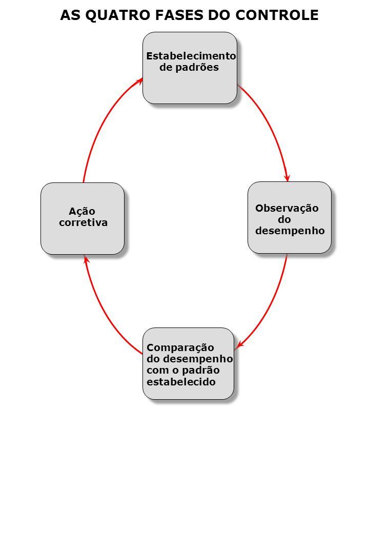 Estabelecimento de padrões Ação corretiva Observação do desempenho Comparação do desempenho com o padrão estabelecido AS QUATRO FASES DO CONTROLE