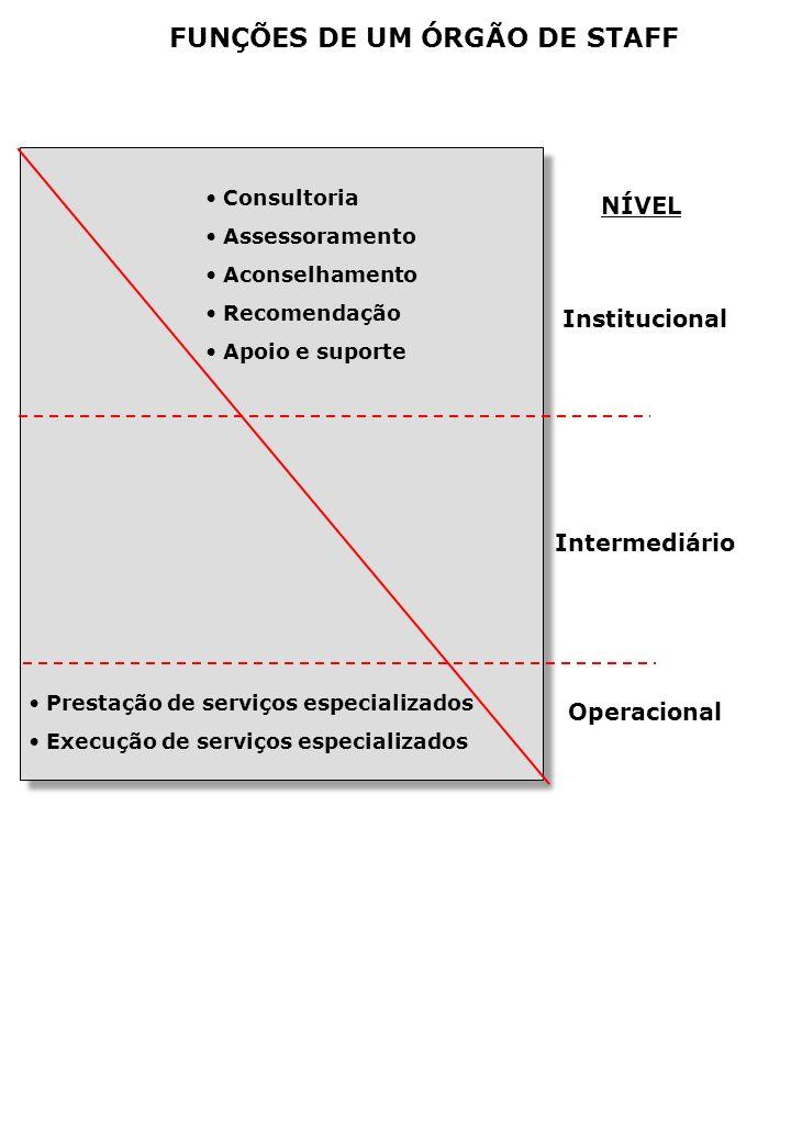 FUNÇÕES DE UM ÓRGÃO DE STAFF NÍVEL Institucional Intermediário Operacional Consultoria Assessoramento Aconselhamento Recomendação Apoio e suporte Prestação de serviços especializados Execução de serviços especializados