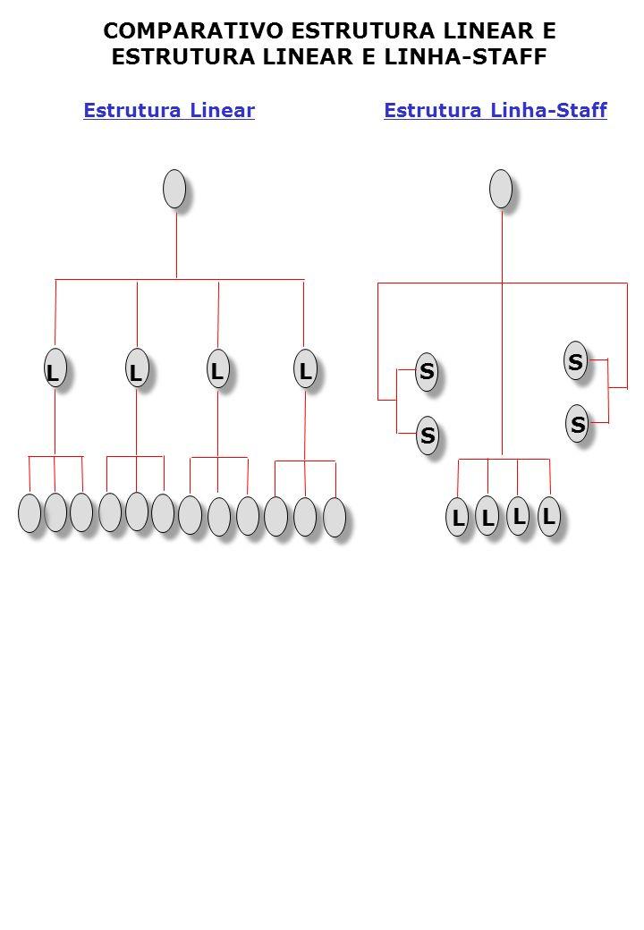 Estrutura Linear Estrutura Linha-Staff COMPARATIVO ESTRUTURA LINEAR E ESTRUTURA LINEAR E LINHA-STAFF LL LL L L LL S S S S