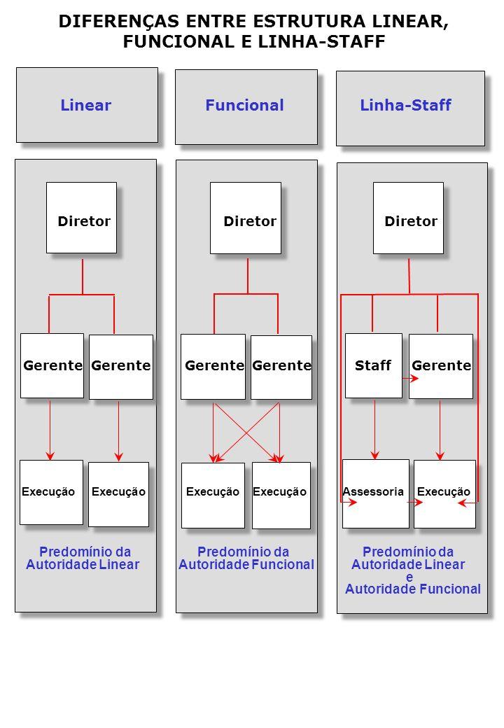 DIFERENÇAS ENTRE ESTRUTURA LINEAR, FUNCIONAL E LINHA-STAFF Linear Funcional Linha-Staff Diretor Diretor Diretor Gerente Gerente Gerente Gerente Staff Gerente Execução Execução Execução Execução Assessoria Execução Predomínio da Predomínio da Predomínio da Autoridade Linear Autoridade Funcional Autoridade Linear e Autoridade Funcional