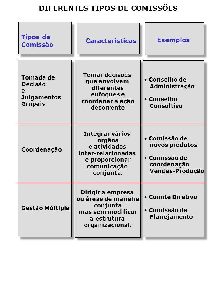 DIFERENTES TIPOS DE COMISSÕES Tipos de Comissão Tomada de Decisão e Julgamentos Grupais Coordenação Gestão Múltipla Exemplos Conselho de Administração Conselho Consultivo Comissão de novos produtos Comissão de coordenação Vendas-Produção Comitê Diretivo Comissão de Planejamento Características Tomar decisões que envolvem diferentes enfoques e coordenar a ação decorrente Integrar vários órgãos e atividades inter-relacionadas e proporcionar comunicação conjunta.