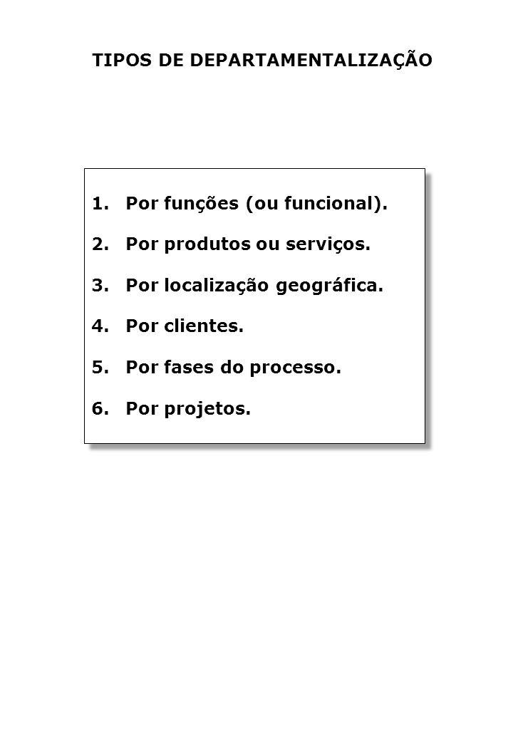 TIPOS DE DEPARTAMENTALIZAÇÃO 1.Por funções (ou funcional).