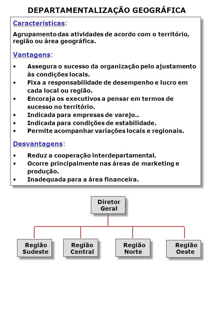 Características : Agrupamento das atividades de acordo com o território, região ou área geográfica.