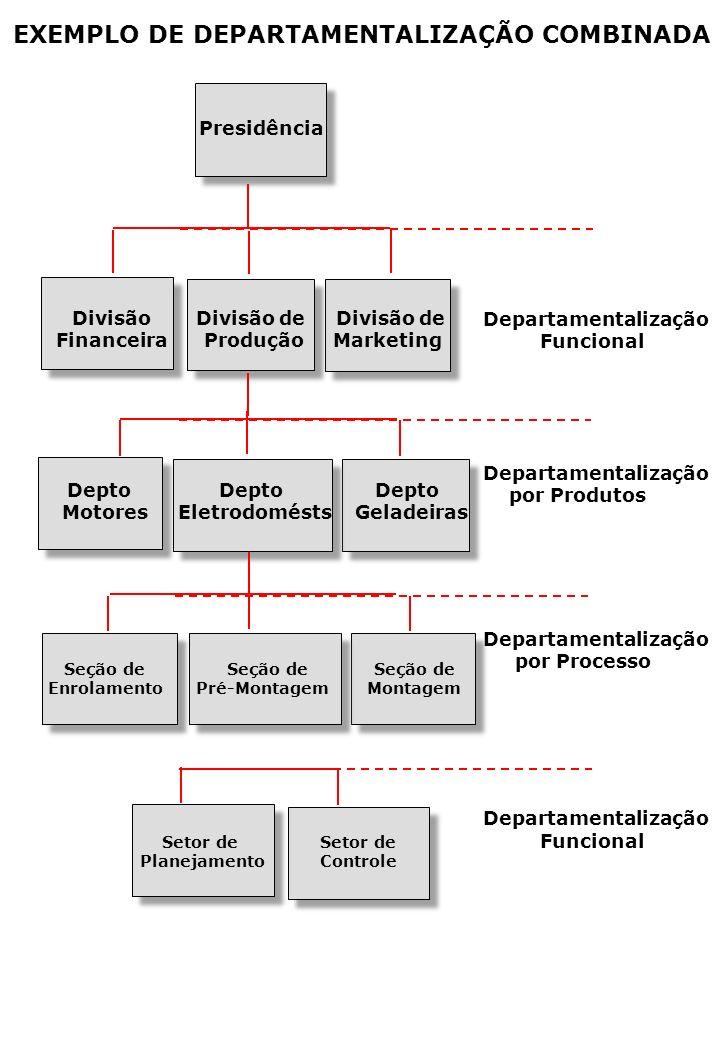 EXEMPLO DE DEPARTAMENTALIZAÇÃO COMBINADA Departamentalização Funcional Departamentalização por Produtos Departamentalização por Processo Departamentalização Funcional Presidência Divisão Divisão de Divisão de Financeira Produção Marketing Depto Depto Depto Motores Eletrodomésts Geladeiras Seção de Seção de Seção de Enrolamento Pré-Montagem Montagem Setor de Setor de Planejamento Controle