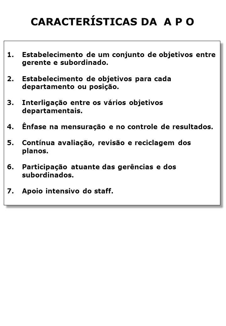 CARACTERÍSTICAS DA A P O 1.Estabelecimento de um conjunto de objetivos entre gerente e subordinado.