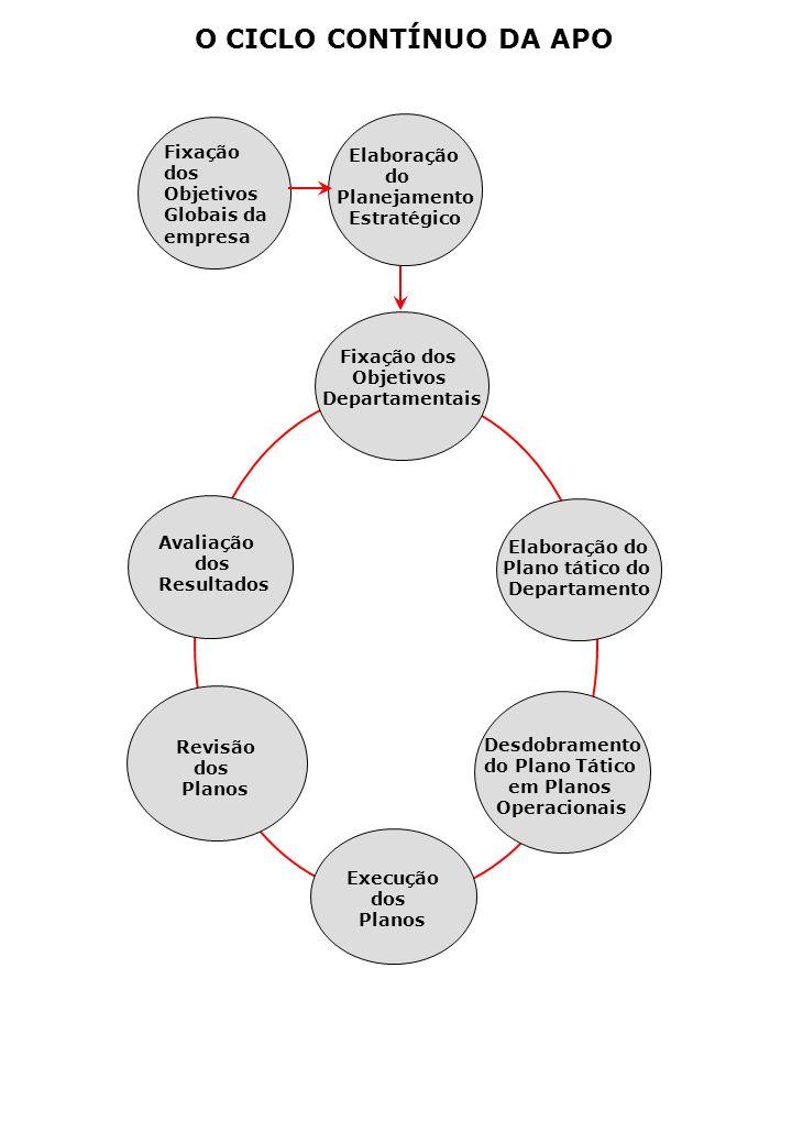 O CICLO CONTÍNUO DA APO Fixação dos Objetivos Globais da empresa Elaboração do Planejamento Estratégico Fixação dos Objetivos Departamentais Avaliação dos Resultados Elaboração do Plano tático do Departamento Revisão dos Planos Desdobramento do Plano Tático em Planos Operacionais Execução dos Planos