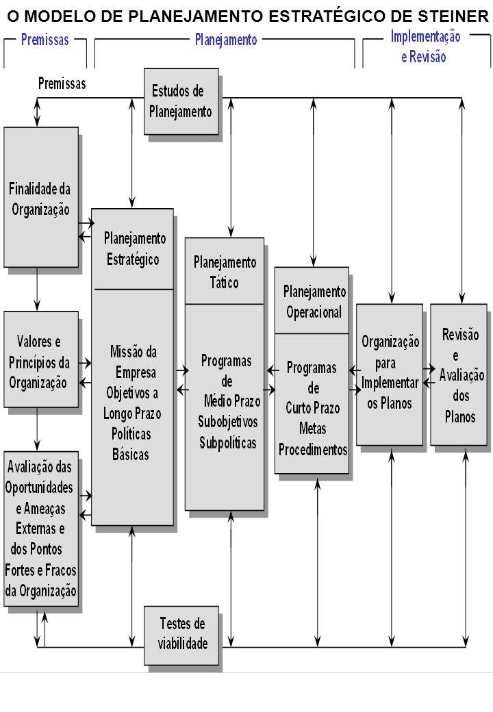 O MODELO DE PLANEJAMENTO ESTRATÉGICO DE STEINER