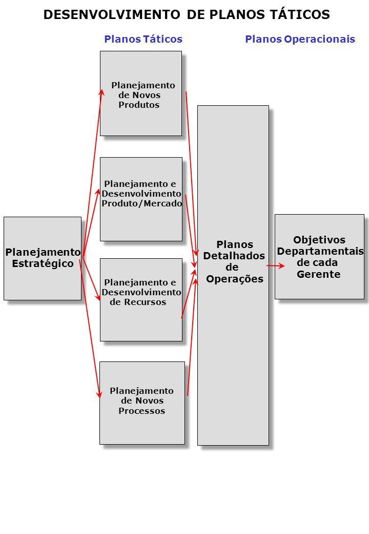 DESENVOLVIMENTO DE PLANOS TÁTICOS Planejamento Estratégico Planos Táticos Planos Operacionais Planejamento de Novos Produtos Planejamento e Desenvolvimento Produto/Mercado Planejamento e Desenvolvimento de Recursos Planejamento de Novos Processos Planos Detalhados de Operações Objetivos Departamentais de cada Gerente