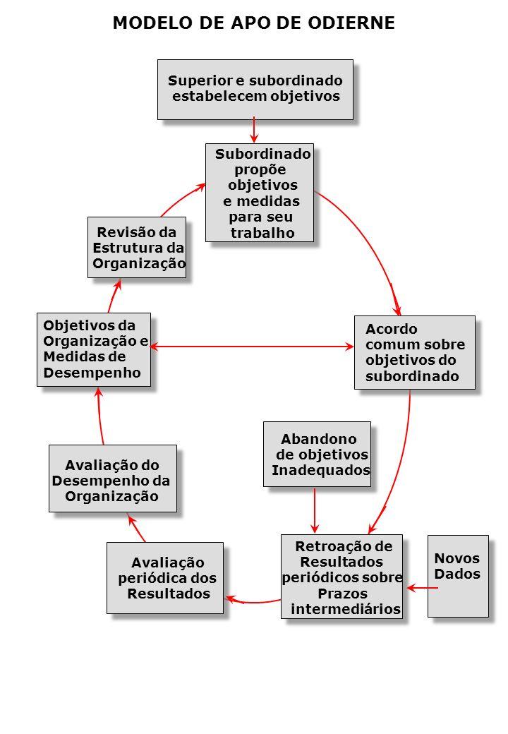 MODELO DE APO DE ODIERNE Subordinado propõe objetivos e medidas para seu trabalho Objetivos da Organização e Medidas de Desempenho Avaliação periódica dos Resultados Acordo comum sobre objetivos do subordinado Retroação de Resultados periódicos sobre Prazos intermediários Revisão da Estrutura da Organização Superior e subordinado estabelecem objetivos Avaliação do Desempenho da Organização Abandono de objetivos Inadequados Novos Dados