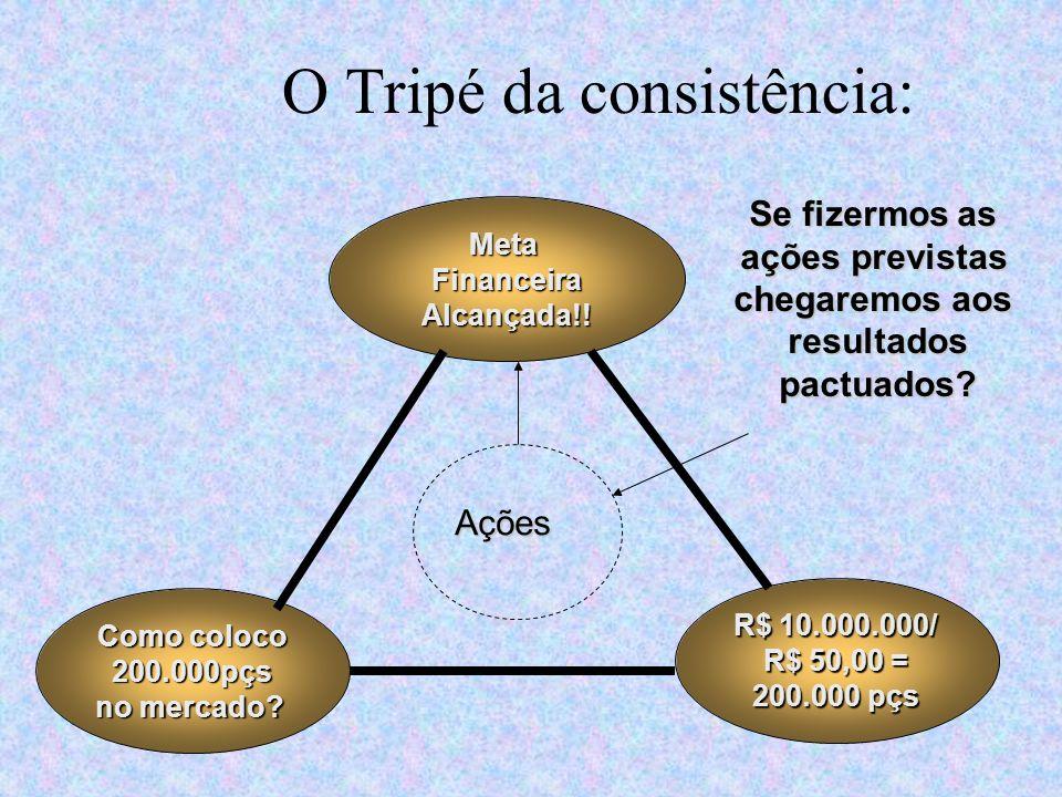 O Tripé da consistência: Faturar R$ 10.000.000 Em 2006 Oferta Mercado Produtos Processos Posicionamento Novos produtos Estrutura Conjuntura Tendências Ações