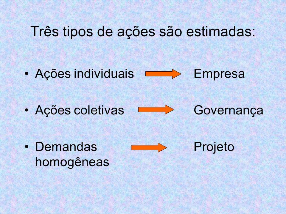 Sub-gruposAtores REFLORESTAMENTO Ind. Compensados Ind.