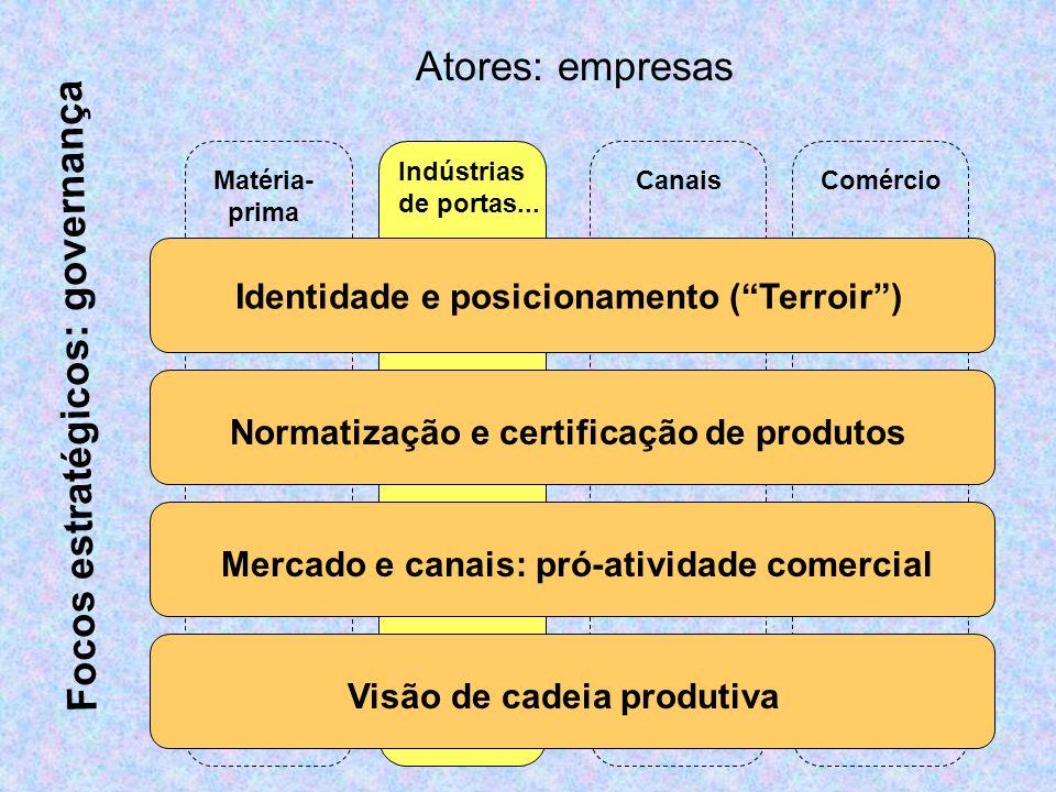 Visão de cadeia Mercado e canais Normatização e Certificação de produtos Identidade e posicionamento I- Focos estratégicos: