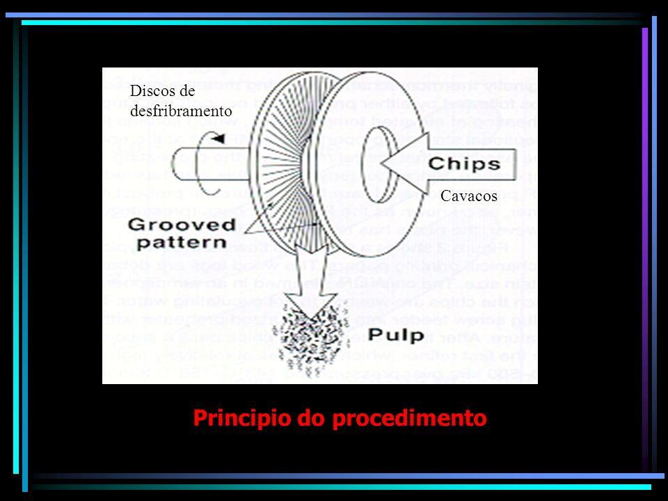 Principio do procedimento Discos de desfribramento Cavacos