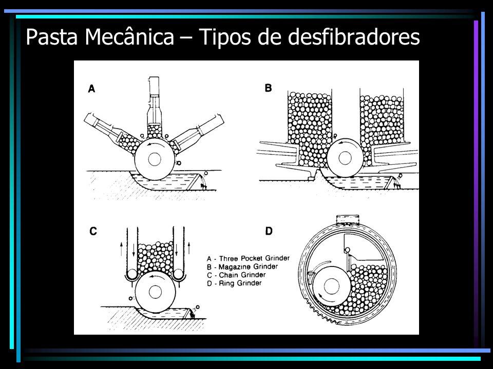 Pasta Mecânica – Tipos de desfibradores