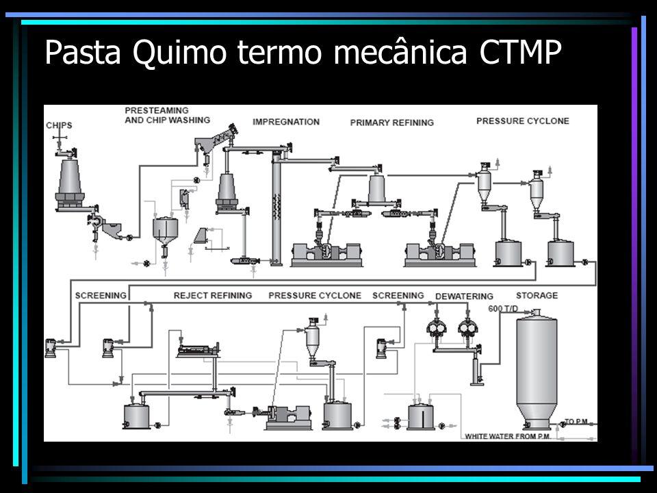 Pasta Quimo termo mecânica CTMP