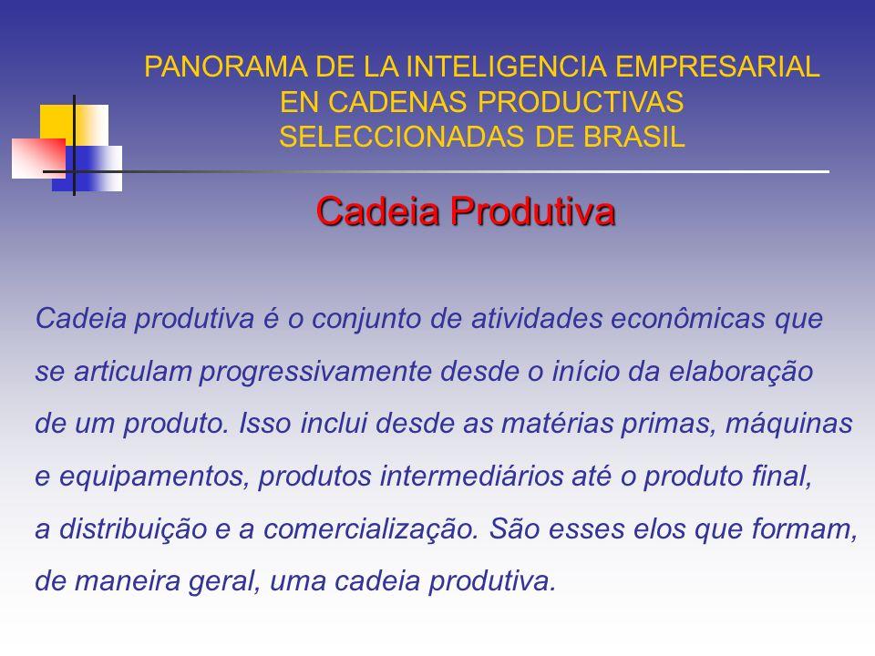 Fontes formais PANORAMA DE LA INTELIGENCIA EMPRESARIAL EN CADENAS PRODUCTIVAS SELECCIONADAS DE BRASIL P = Peso