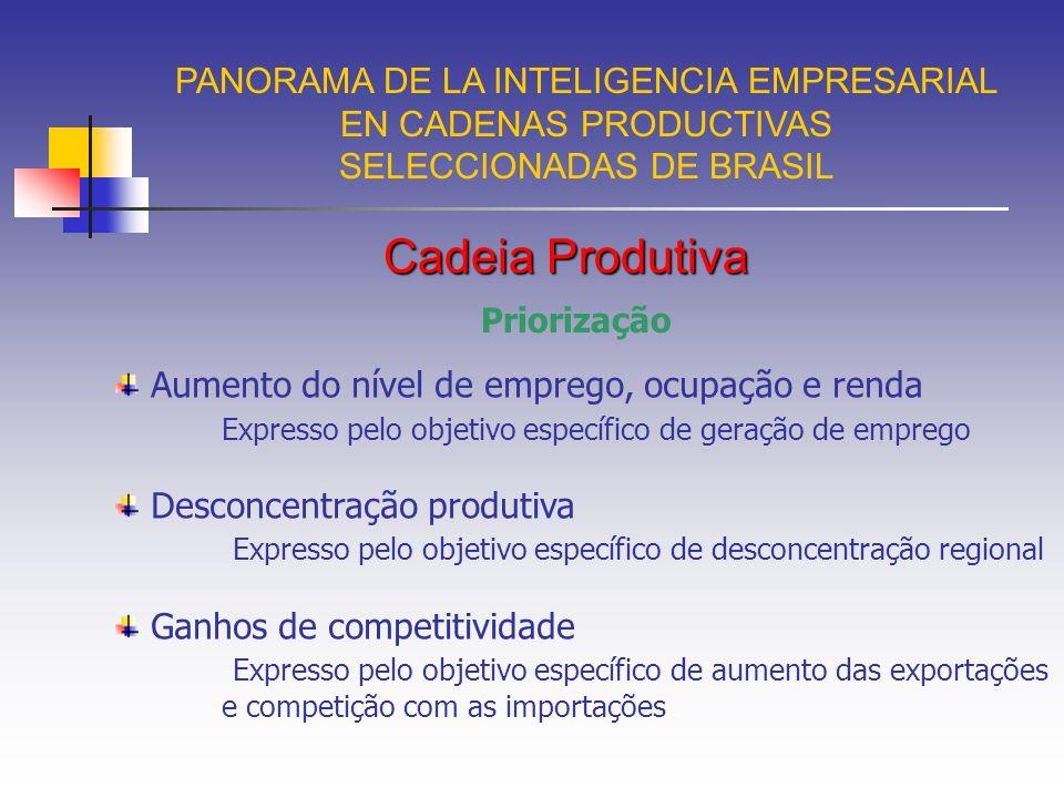 Fontes informais PANORAMA DE LA INTELIGENCIA EMPRESARIAL EN CADENAS PRODUCTIVAS SELECCIONADAS DE BRASIL P = Peso