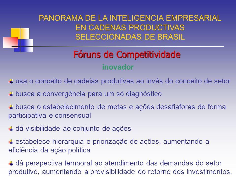 PANORAMA DE LA INTELIGENCIA EMPRESARIAL EN CADENAS PRODUCTIVAS SELECCIONADAS DE BRASIL Fóruns de Competitividade Instalados Construção Civil Eletro-eletrônico Madeira e Móveis Plástico Têxtil e Confecções