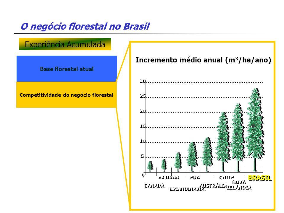 O negócio florestal no Brasil Base florestal atual Competitividade do negócio florestal 30 25 20 15 10 5 5 0 0 CANADÁ EX URSS ESCANDINAVIA. EUA AUSTRÁ