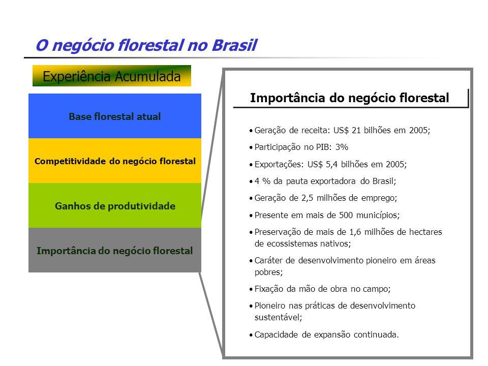 O negócio florestal no Brasil Base florestal atual Importância do negócio florestal Competitividade do negócio florestal Ganhos de produtividade Impor