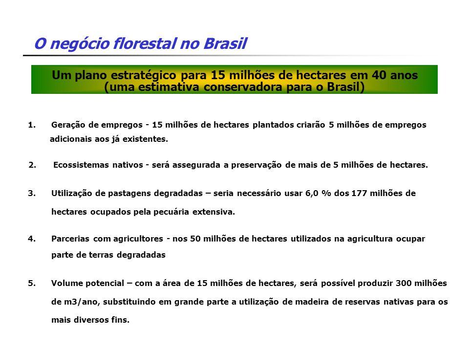 O negócio florestal no Brasil Um plano estratégico para 15 milhões de hectares em 40 anos (uma estimativa conservadora para o Brasil) 1.Geração de emp