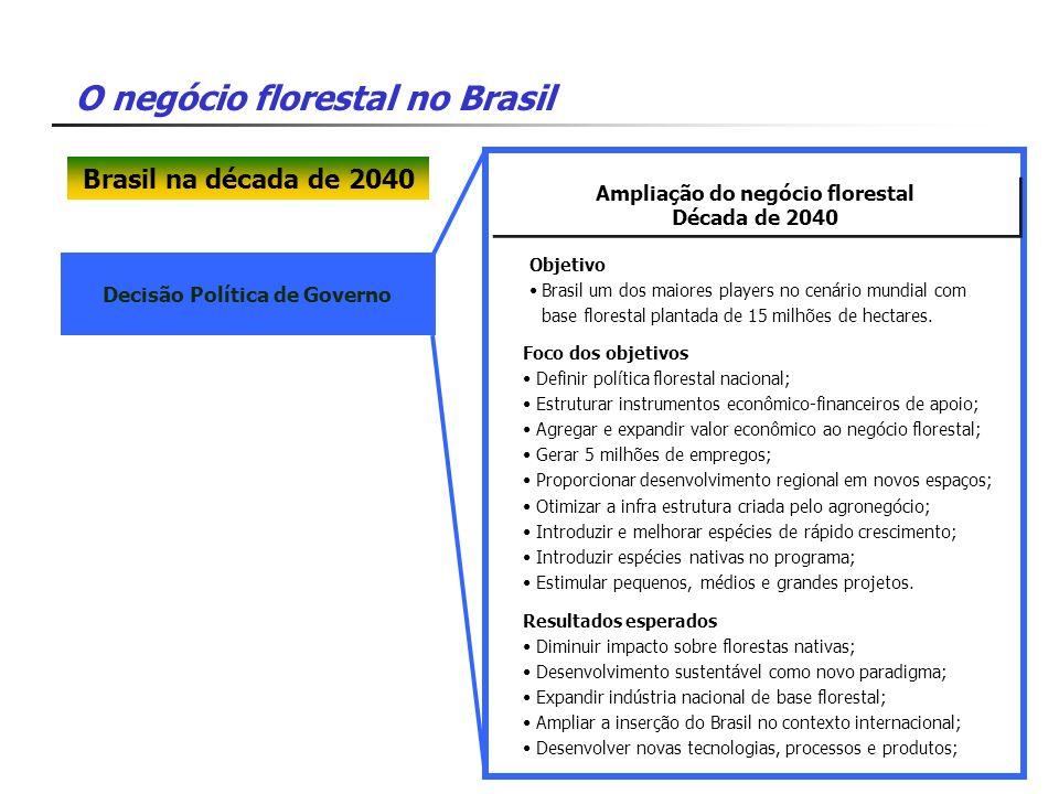 O negócio florestal no Brasil Decisão Política de Governo Ampliação do negócio florestal Década de 2040 Ampliação do negócio florestal Década de 2040